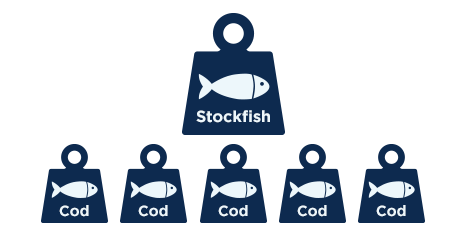 One big weight with stockfish, five smaller weights with cod